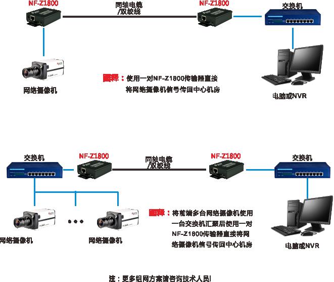 EOC同轴网络传输器-标准型系统组网示意图