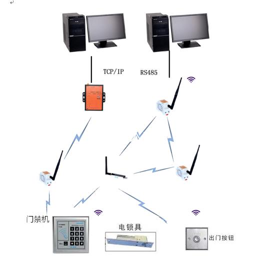 皋石zigbee无线门禁/无线楼宇对讲应用方案介绍