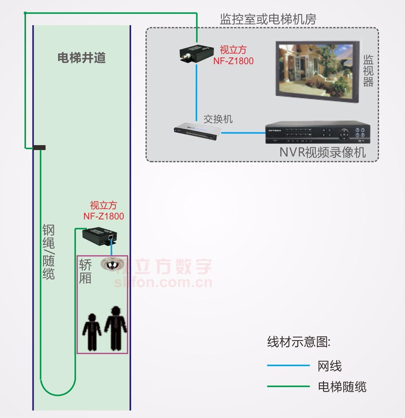 网络高清视频监控电梯随缆传输示意图
