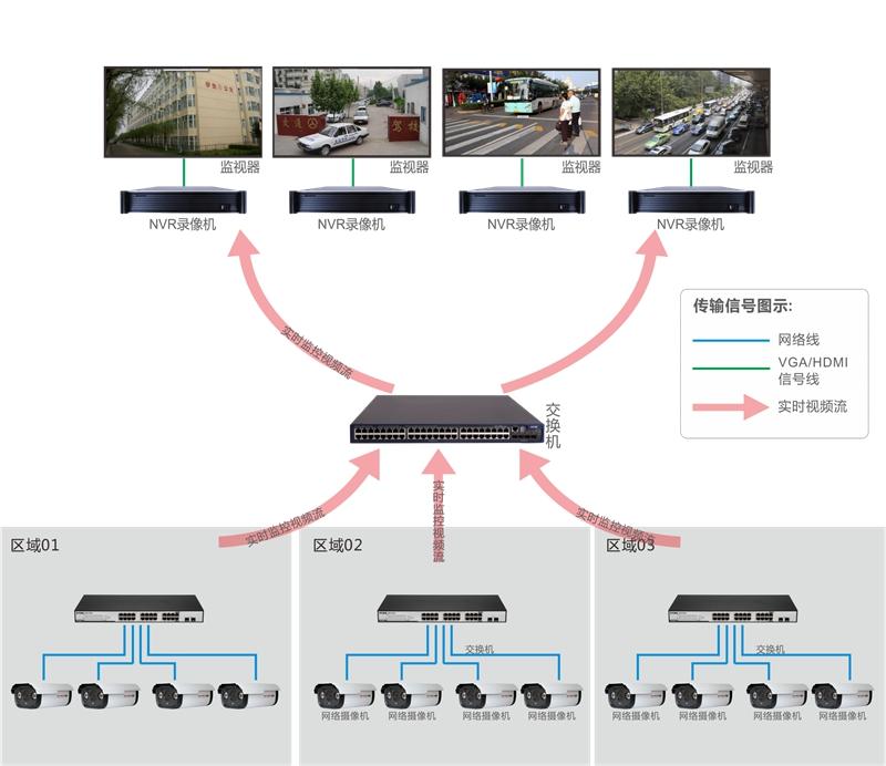 NVR显示输出电视墙系统