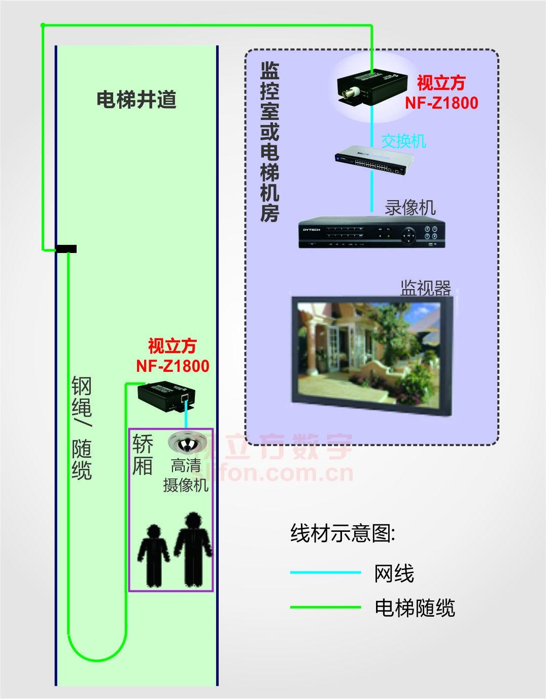 单台电梯高清传输器组网图