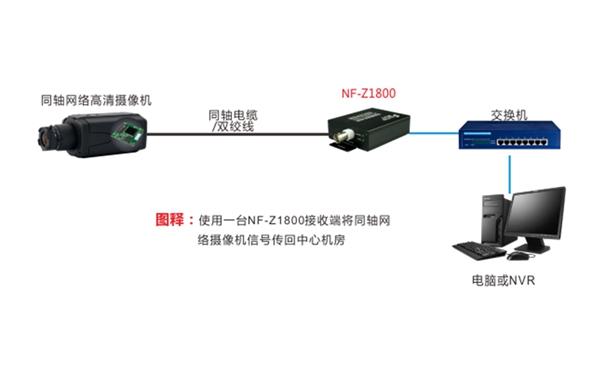 同轴网络模组搭配标准型同轴网络传输器组网应用图