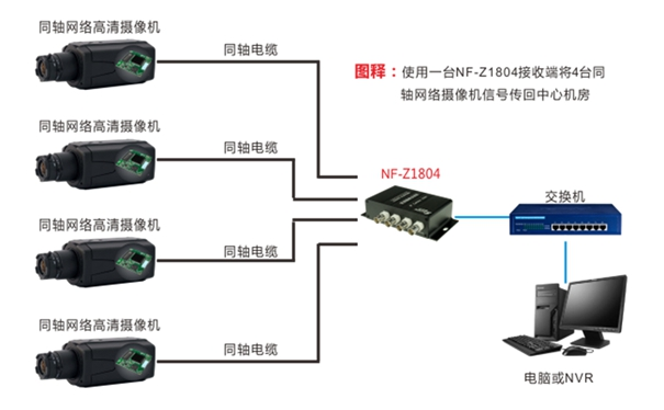 同轴网络模组搭配4路集成型同轴网络传输器组网应用图