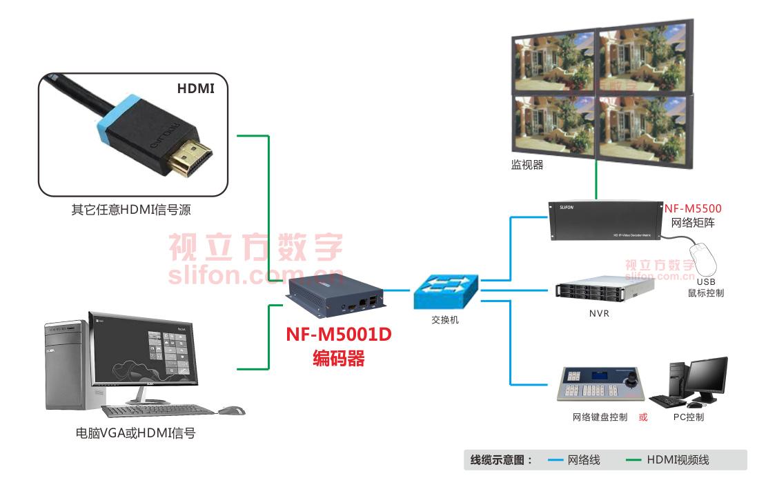 H.265高清视频编码器组网应用图