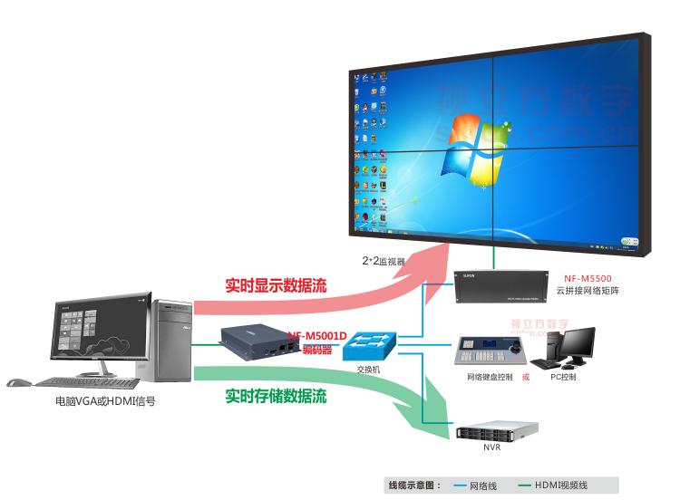 NF-M5001D高清编码器典型组网示意图