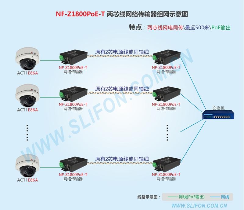 NF-Z1800POE-T 远距离POE延长器组网方案