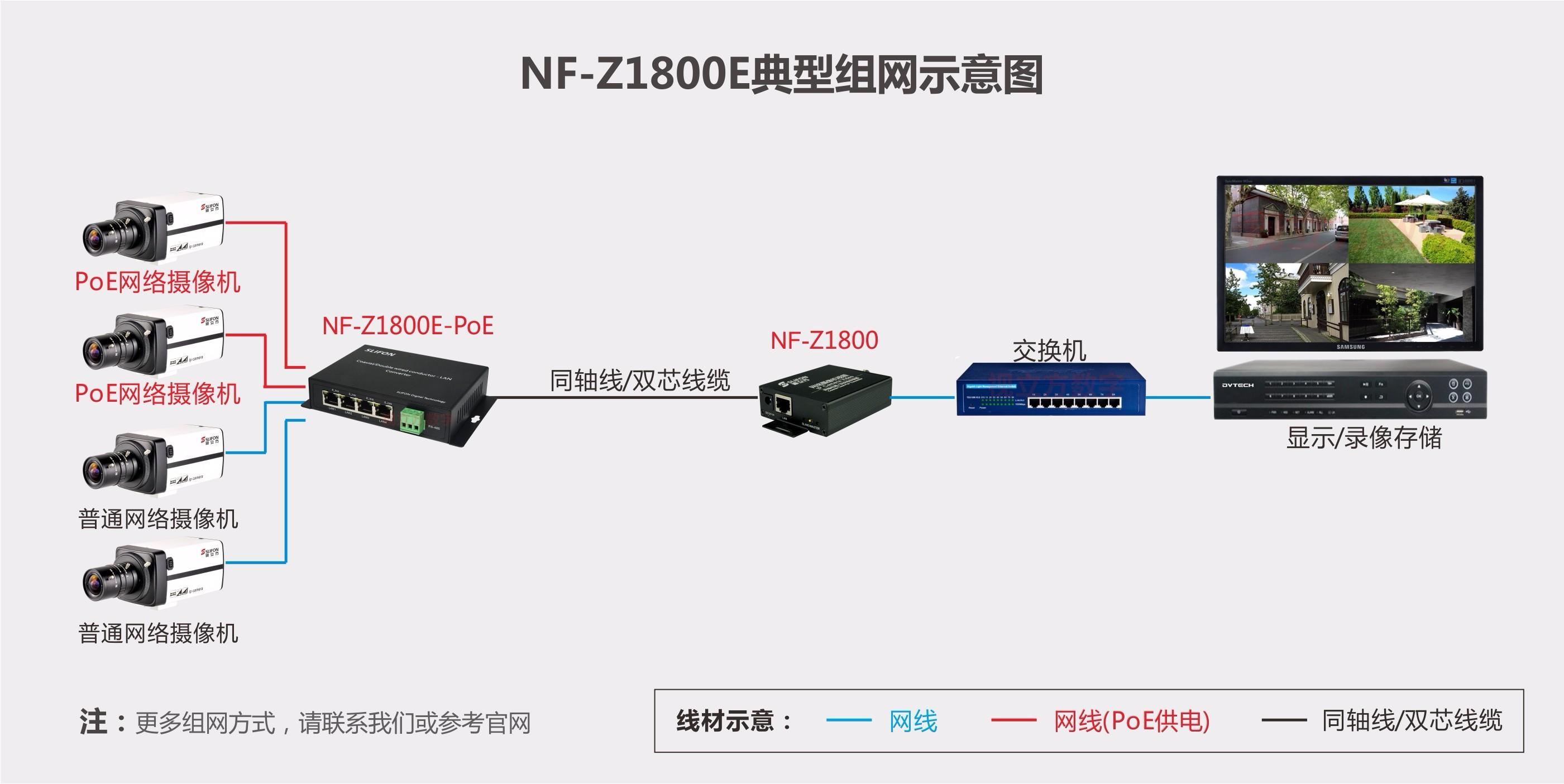 4网口同轴网络转换器发送端组网示意图
