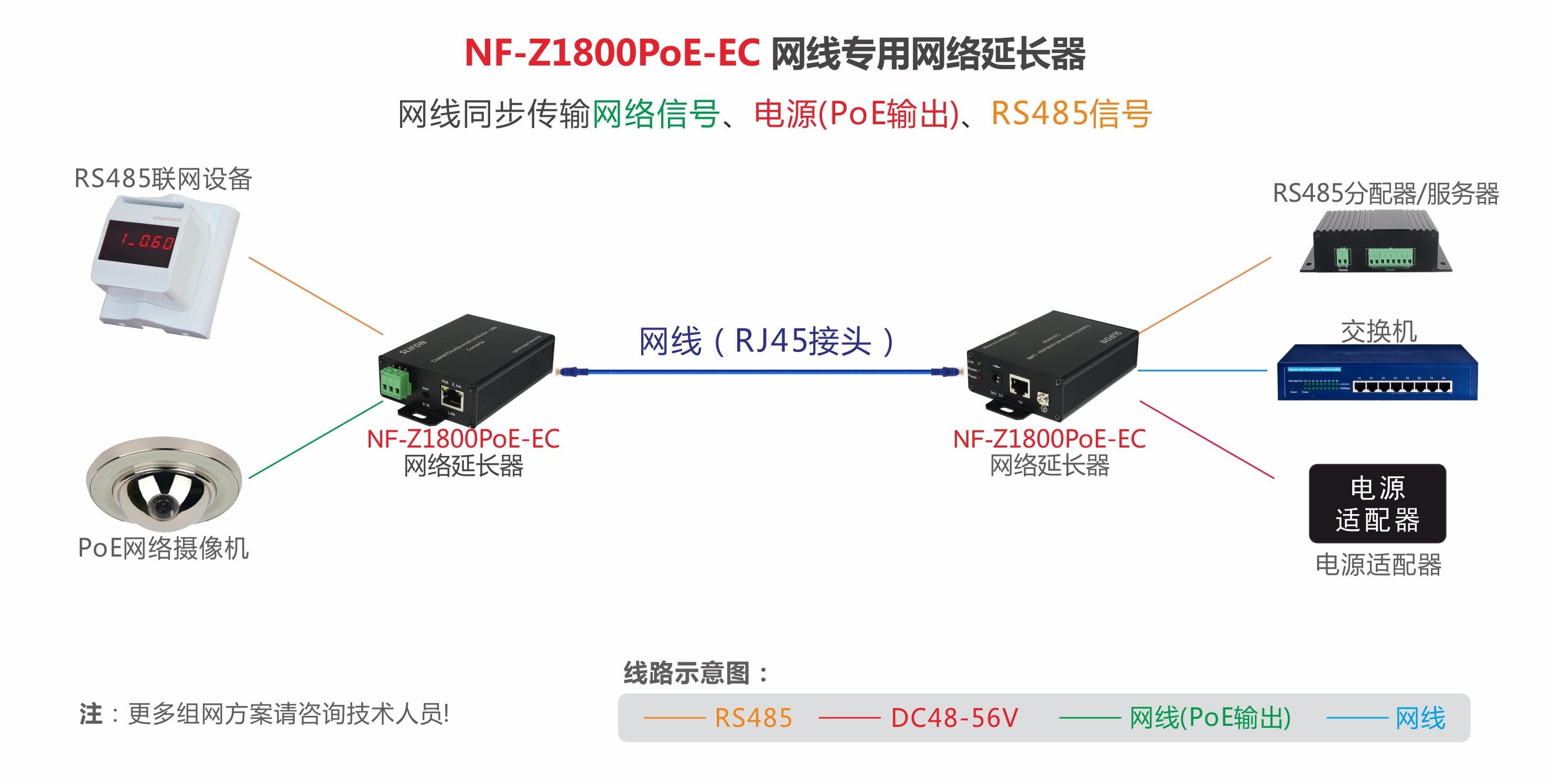 NF-Z1800PoE-EC网线专用POE网络延长器组网示意图