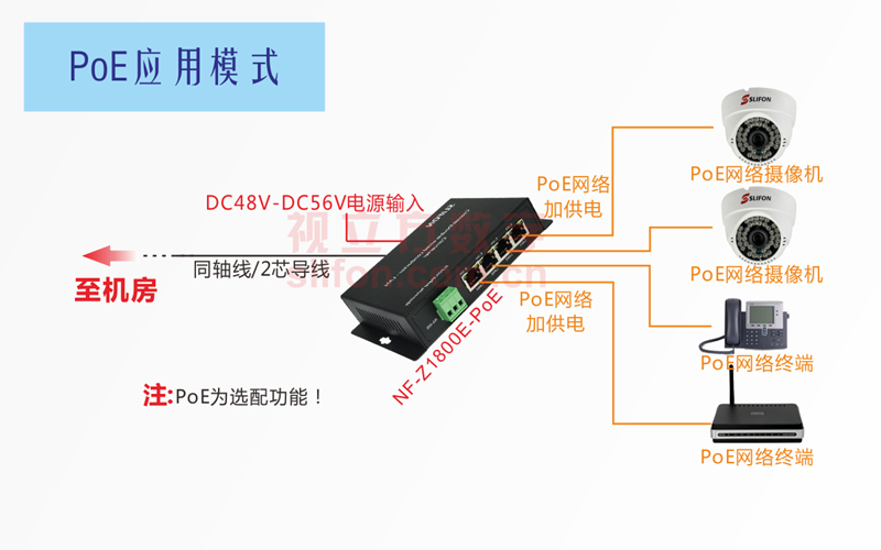 4网口同轴网络传输器PoE应用示意图