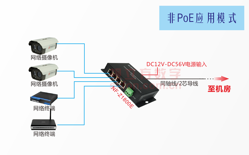 4网口同轴网络转换器非PoE应用示意图