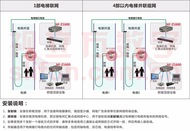 电梯专用传输器组网图