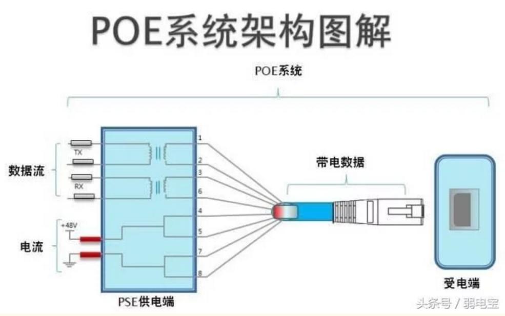 POE系统架构