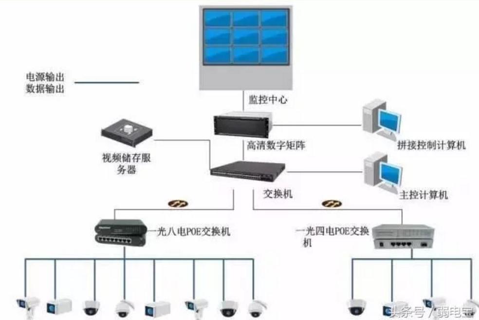 POE综合平台应用方案