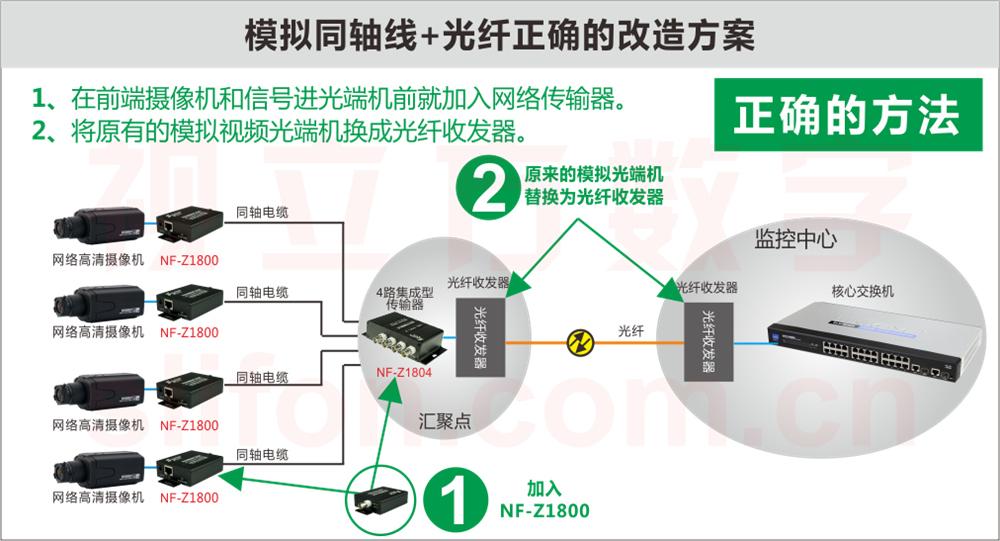 NF-Z1800改造模拟监控