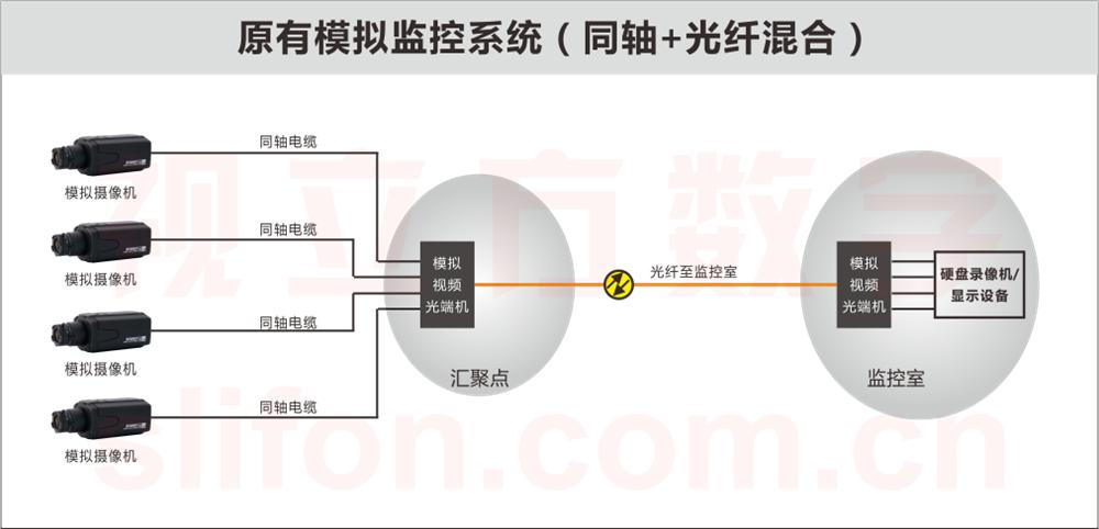 同轴+光纤模拟监控系统图