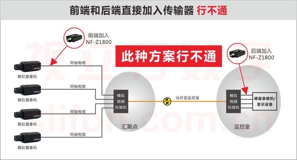 同轴+光纤网络传输器改造