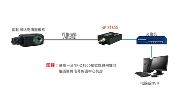 同轴网络高清摄像机组网示意图01