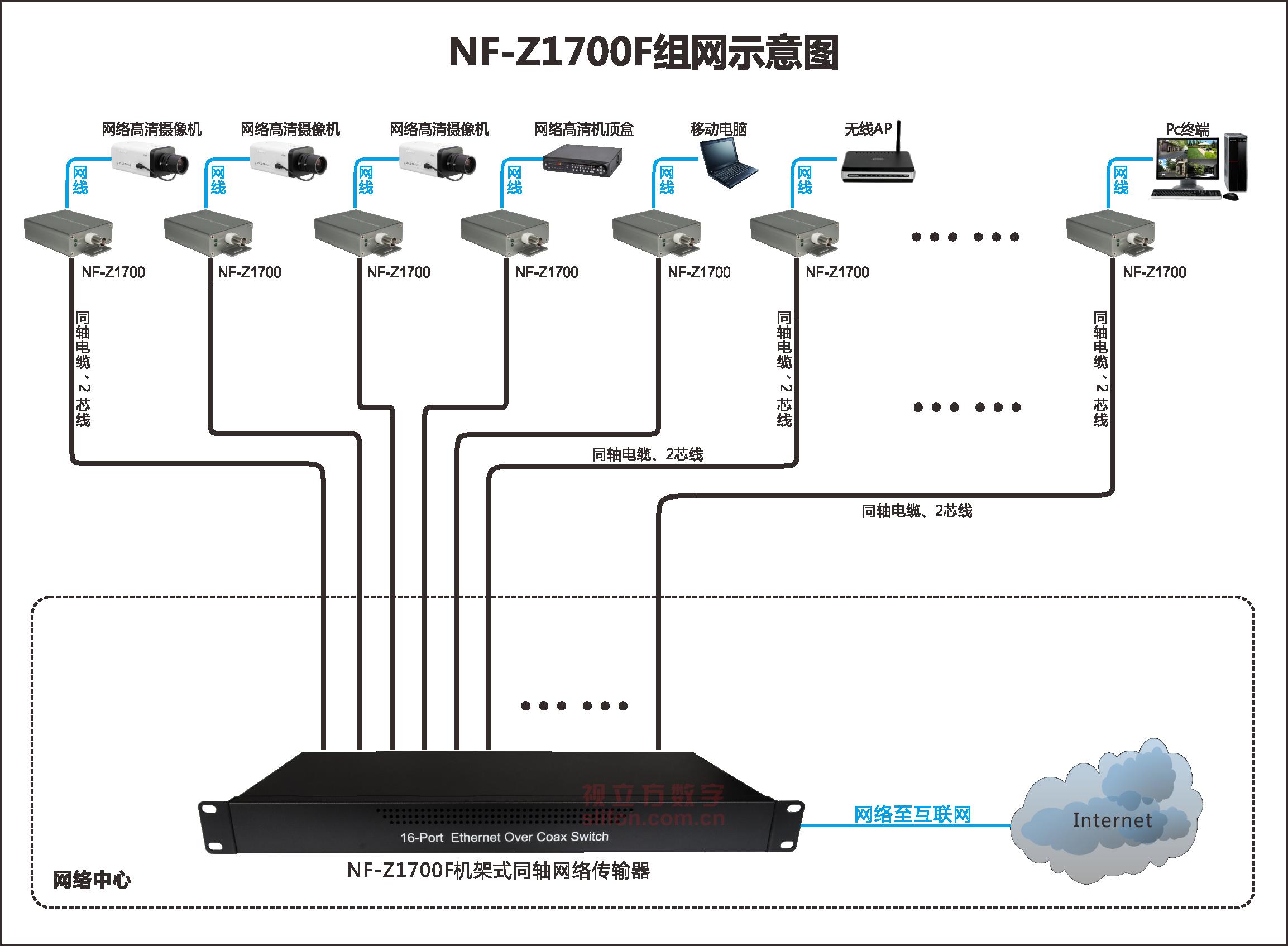 16路集成型机架式IP高清传输器组网应用图