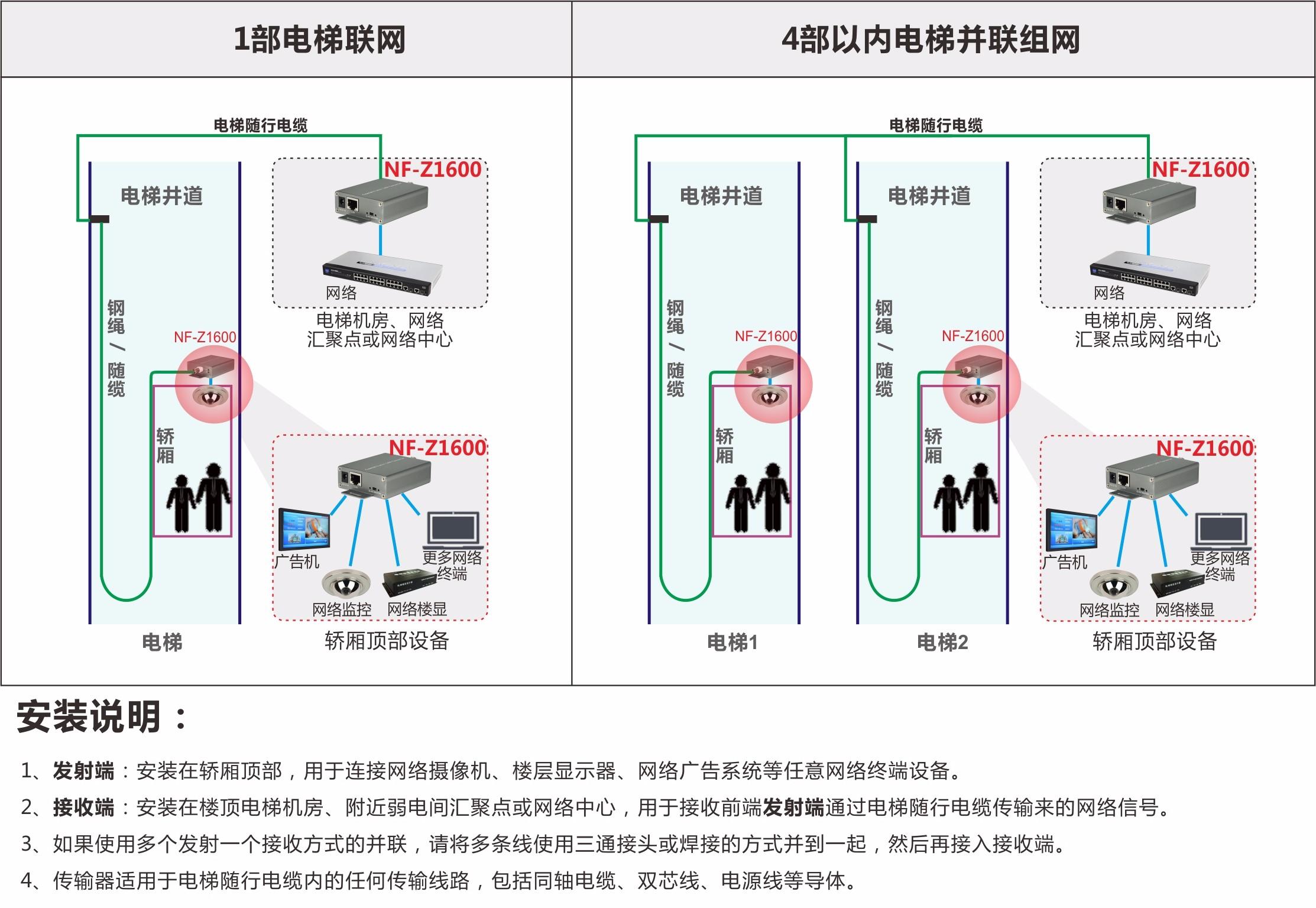 2芯线电梯网络传输器安装示意图