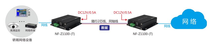 IP同轴网络传输器|2芯线POE延长器|EOC两芯线以太网传输方案|网络高清视频解码矩阵