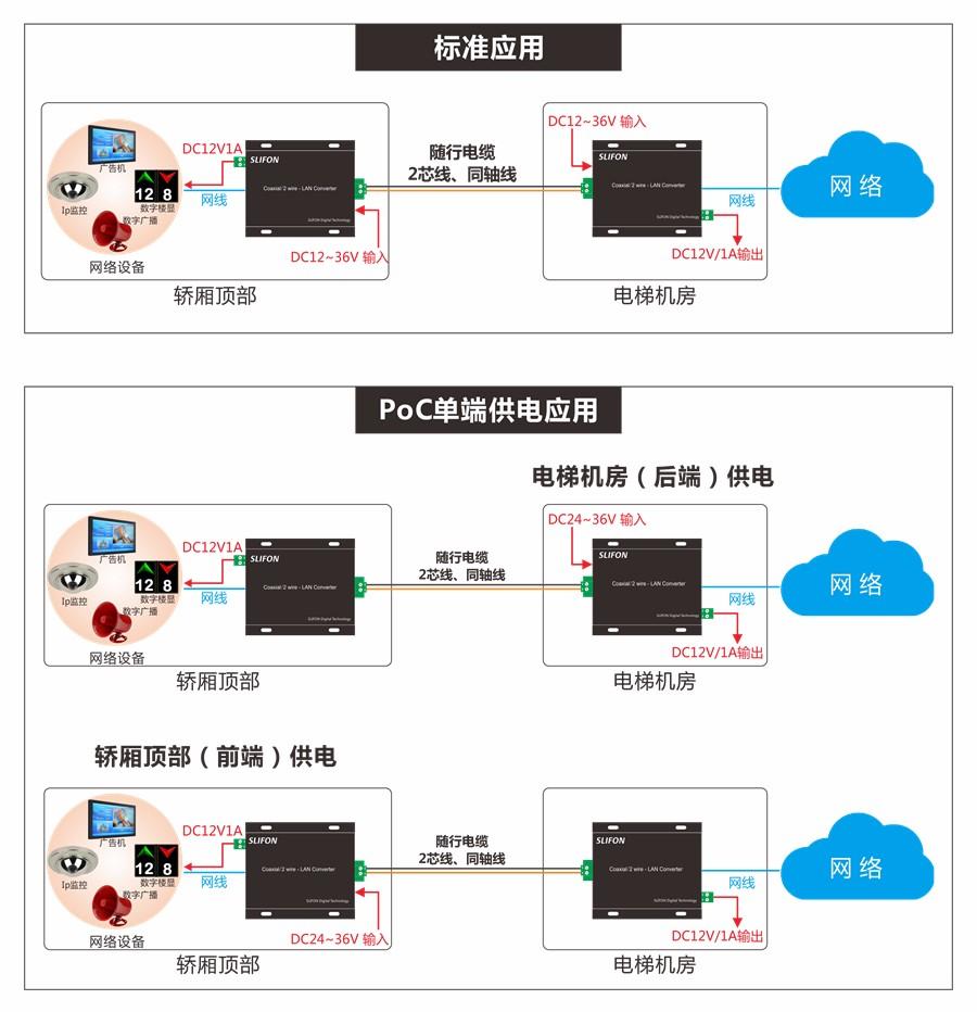 NF-Z1600DC电梯2芯线专用网络传输器组网示意图