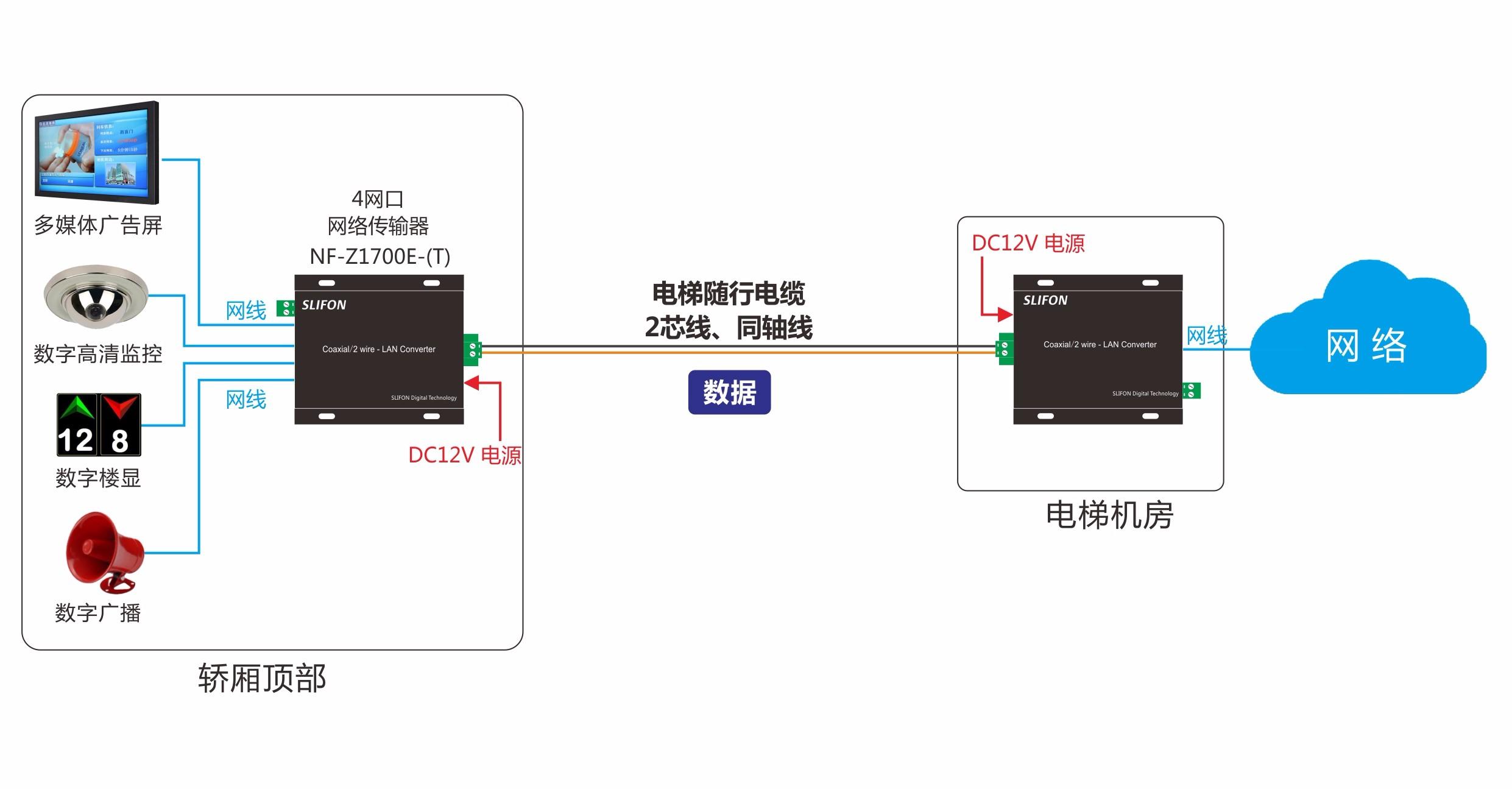 NF-Z1700E电梯广告屏传输
