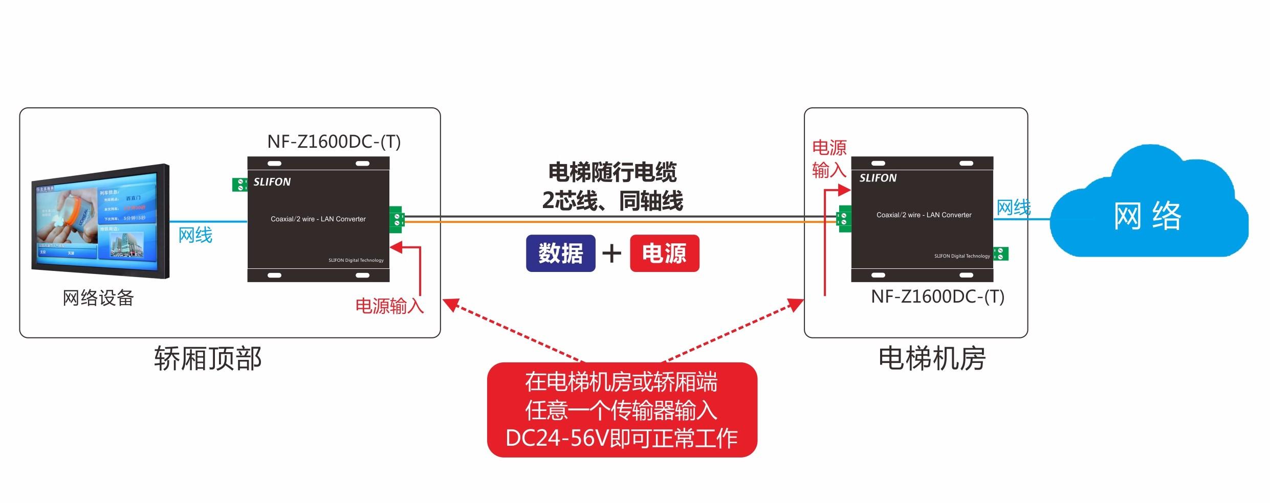 电梯网络信号传输器单端供电POC