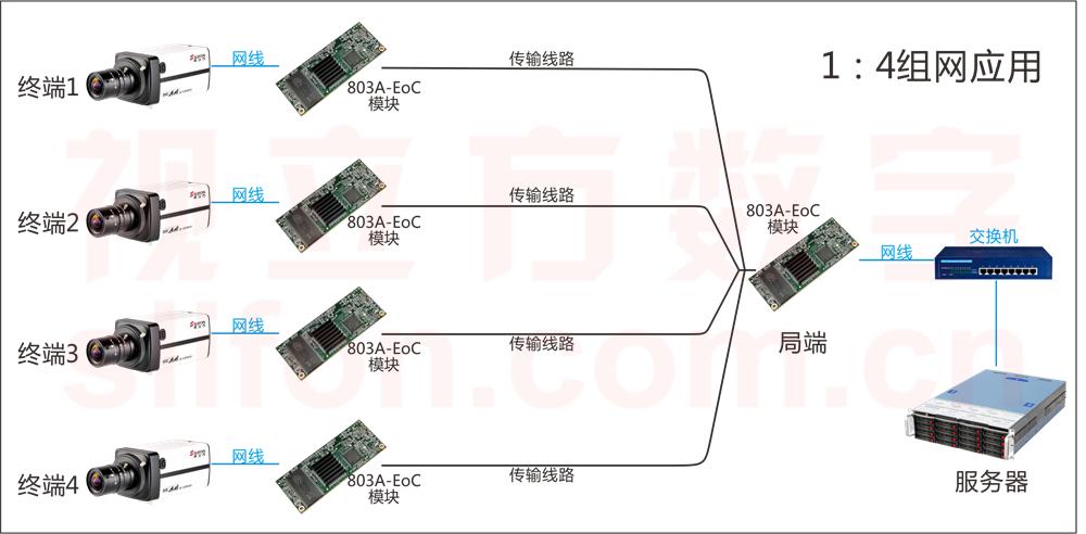 CBM-803A-EoC