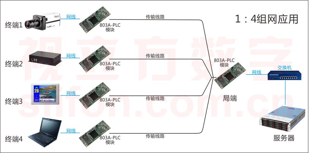 CBM-803A-PLC